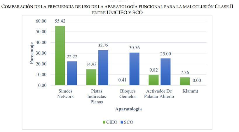Aparatos funcionales preferidos por ortodoncistas en Colombia para tratar maloclusiones clases II y III