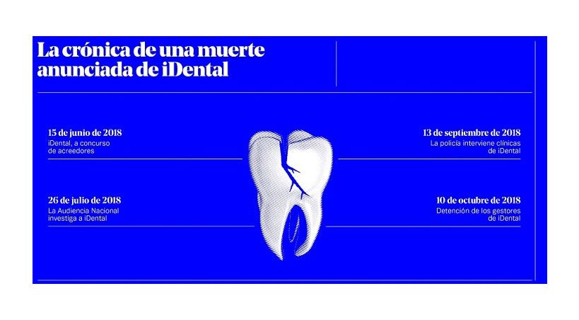 El 2018,  año en que iDental puso 'patas arriba' la industria odontológica en España