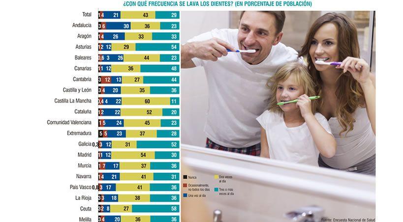 Un 6% de la población reconoce no lavarse los dientes nunca o casi nunca