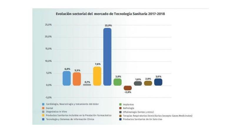 El dental, uno de los tres sectores del mercado de tecnología sanitaria en España que más crece